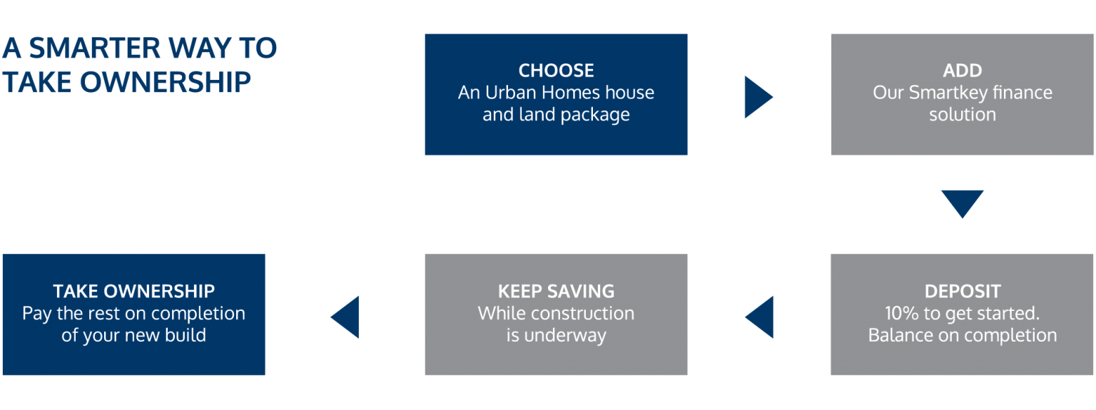Steps to ownership with SmartKey